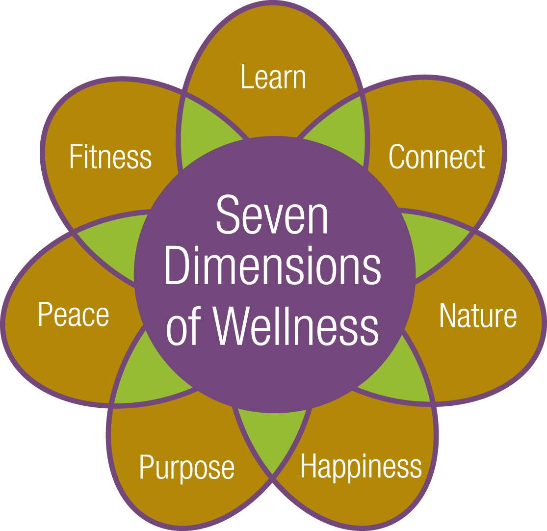 Health And Wellness: Wellness And The Wellness Center